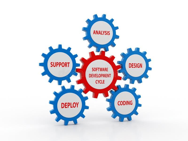 软件开发过程的生命周期圆流程图  皇族释放例证