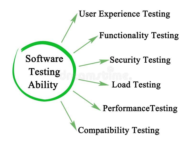软件测试能力 向量例证