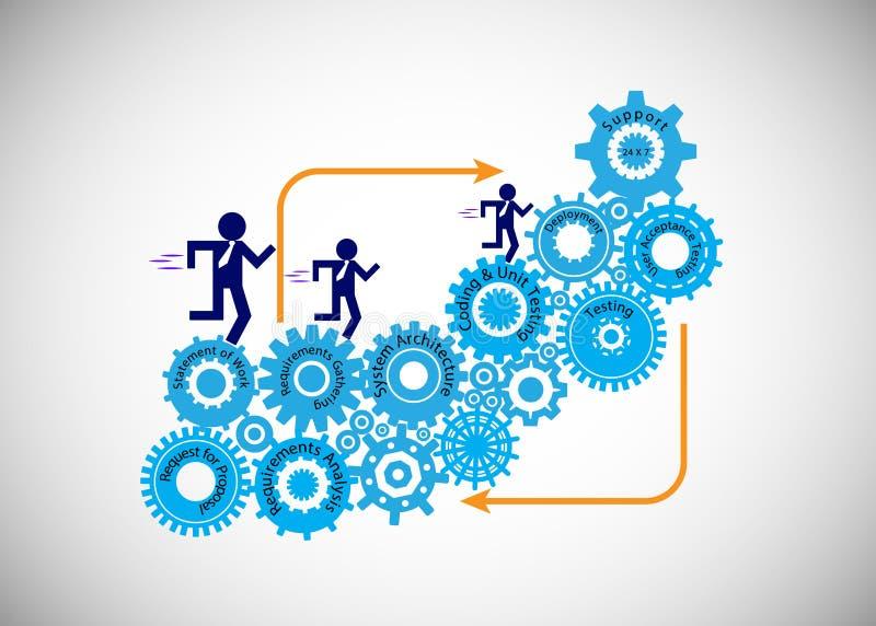 软件开发生命周期、开发商、企业分析家、测试者和跑在钝齿轮的支持工程师的概念 库存例证