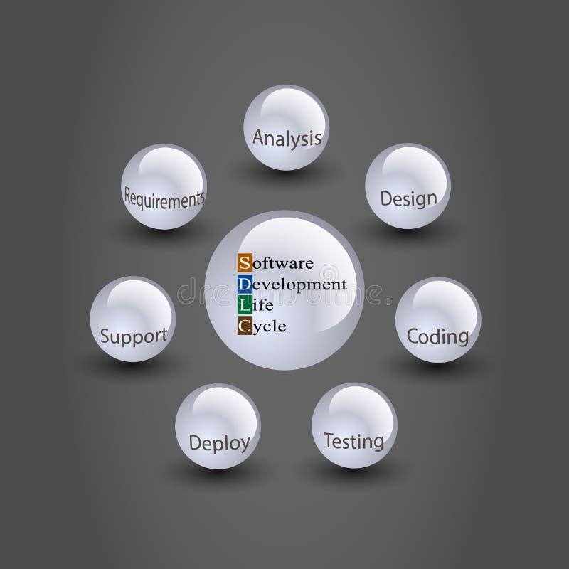 软件开发生命周期概念 库存例证