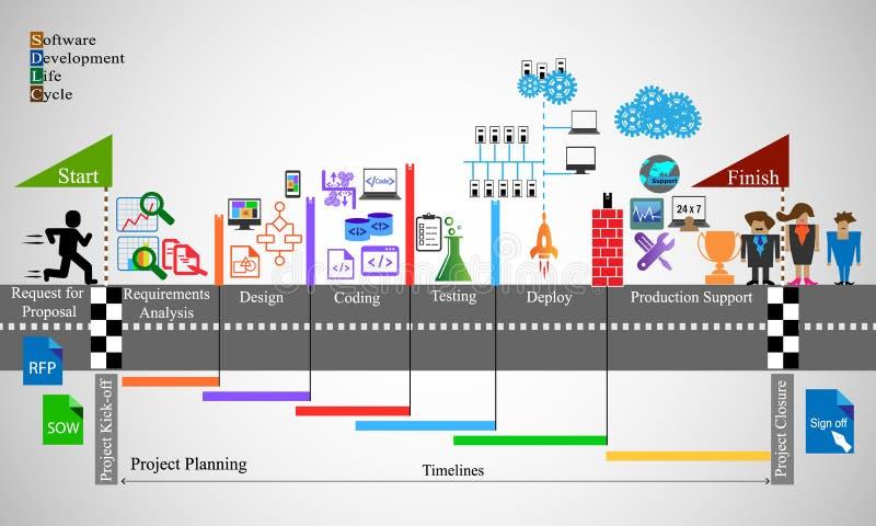 软件开发生命周期过程 向量例证
