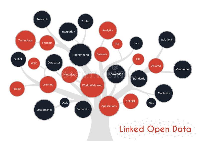 连接的开放数据臀部树概念 概念和题目连接的数据 免版税库存图片