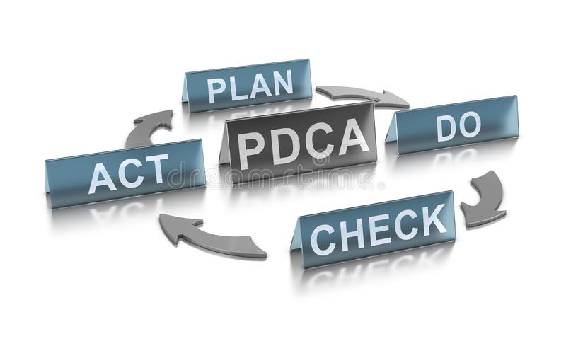 连续的改善概念 PDCA管理方法 皇族释放例证