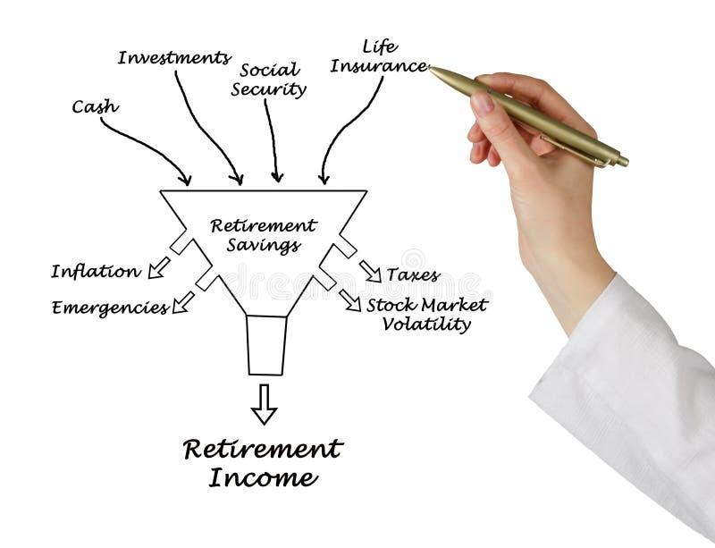 退休收入 库存图片