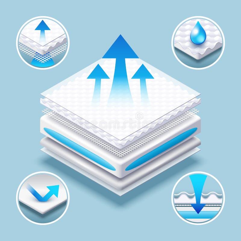 适于吸入的床垫层状引人入胜的物质传染媒介例证 库存例证