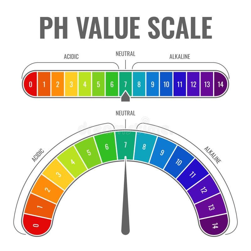 酸碱度碱性酸性标度 显示水分平衡饮食实验室试验酸中性碱可测量的标度颜色纸 库存例证