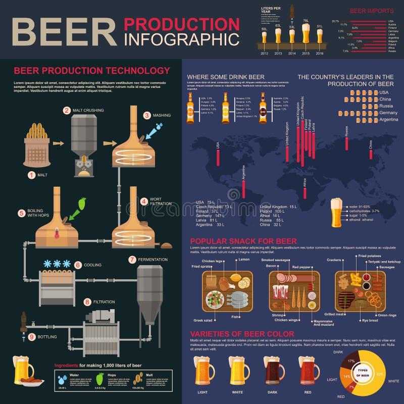 酿造或啤酒生产阶段infographics 向量例证