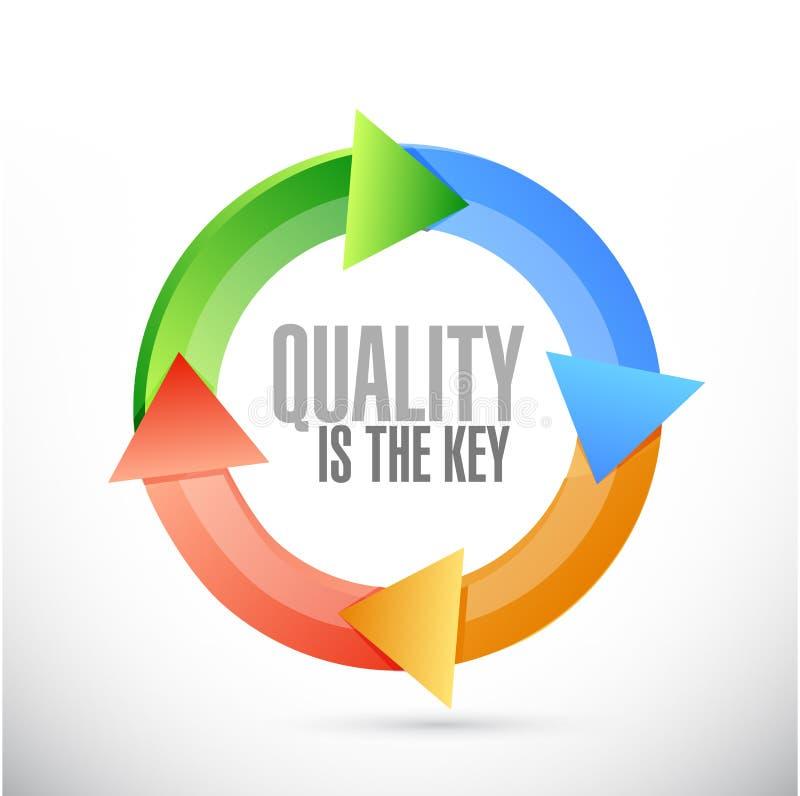 质量是关键周期标志概念 向量例证
