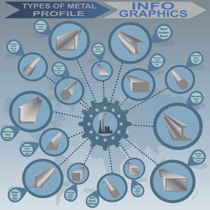 金属外形的类型,信息图表 库存例证