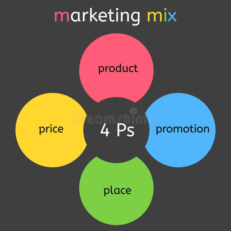销售的混合四Ps企业图,向量图形 向量例证