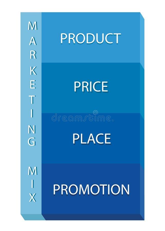 销售的混合战略或4Ps模型图 皇族释放例证