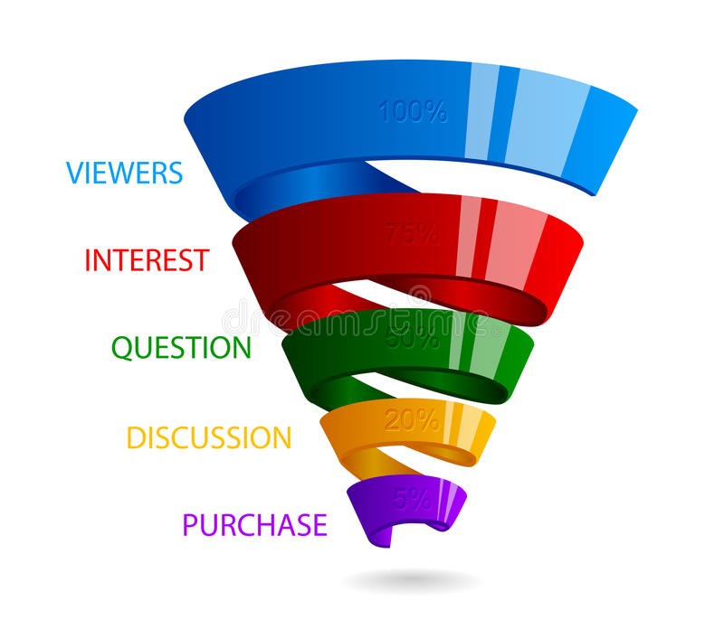 销售的螺旋销售漏斗infographic 向量例证