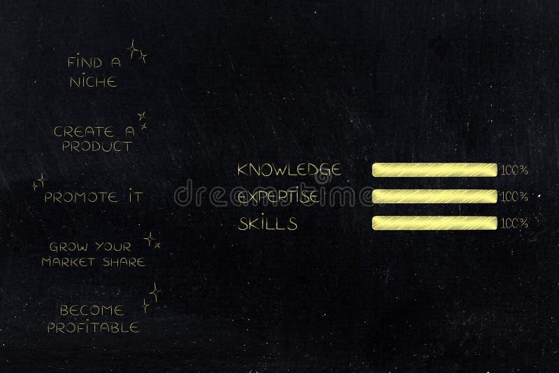 阶段从适当位置到与知识专门技术和技能的赢利 向量例证