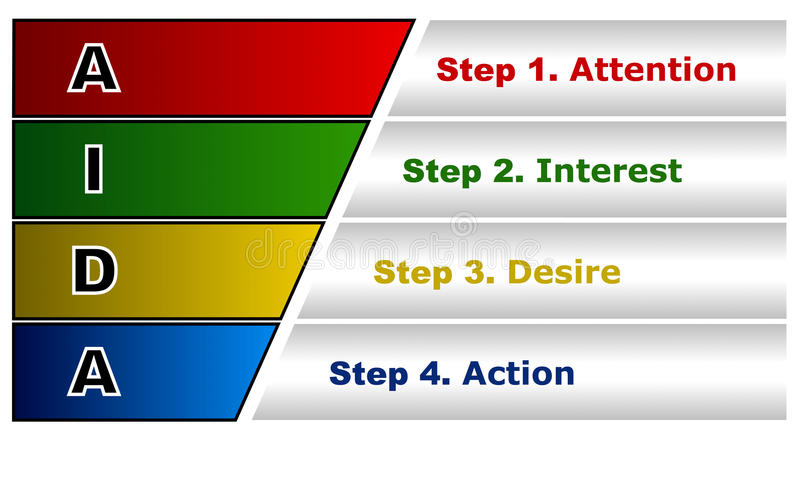 阿伊达管理模型 库存例证