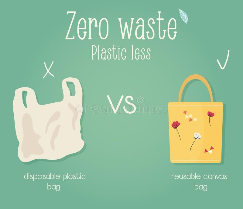 零的废概念海报 Eco教育 库存例证