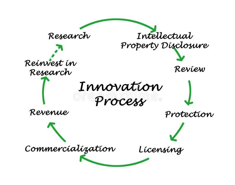 革新过程图  库存例证