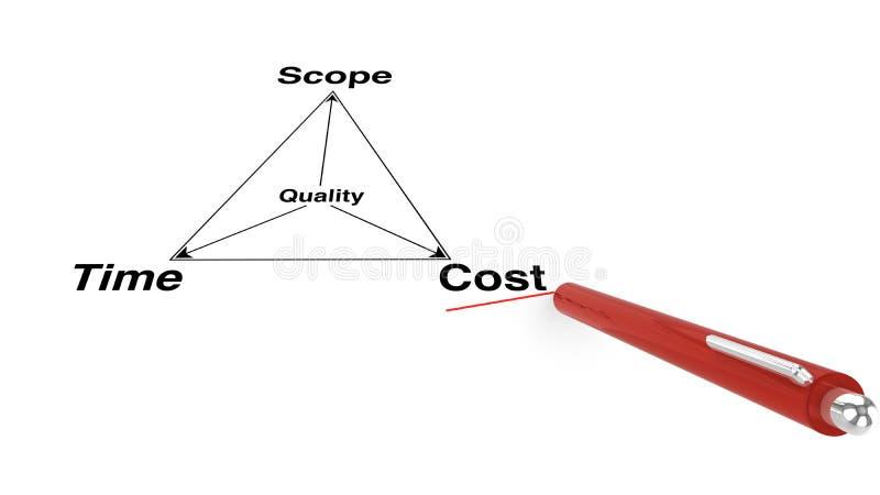 项目管理三角 库存例证