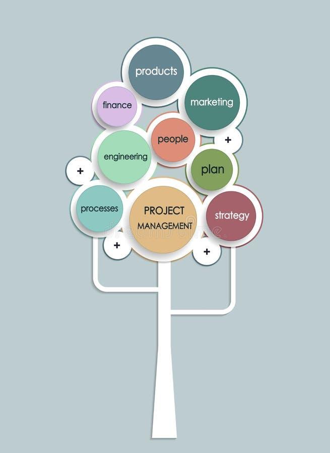 项目管理与圈子形状的经营计划树 库存例证