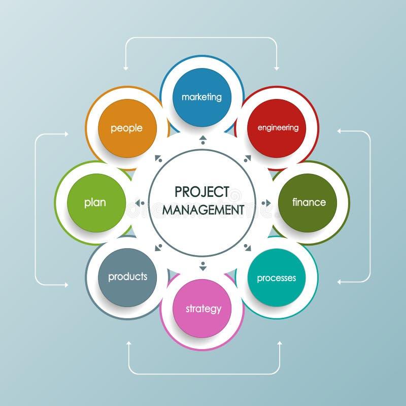 项目管理与圈子形状的经营计划 皇族释放例证