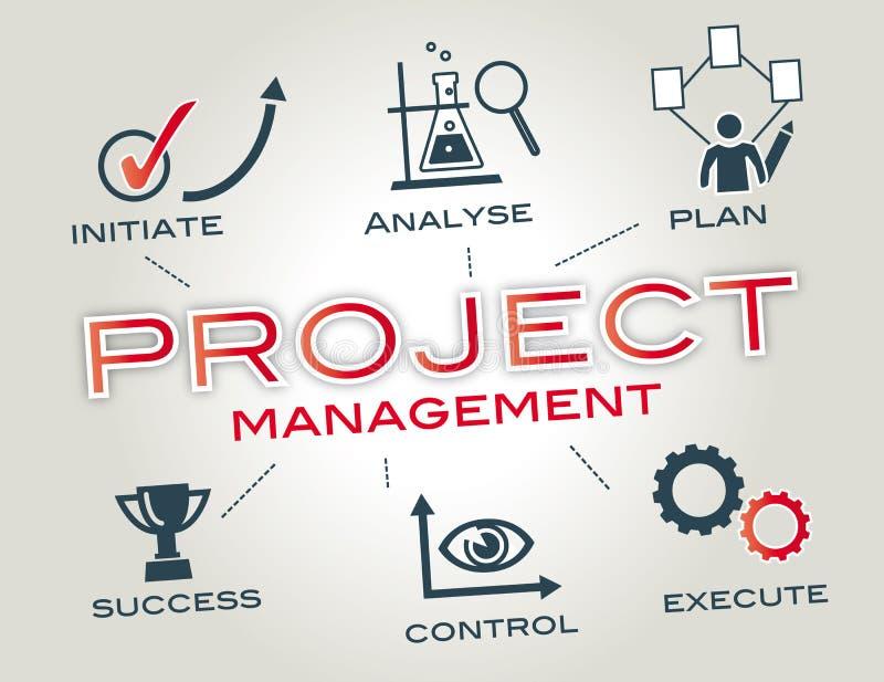 项目管理概念 库存照片