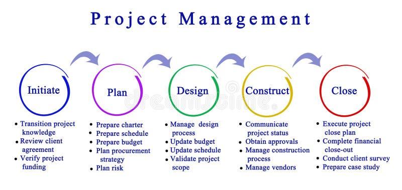 项目管理 向量例证
