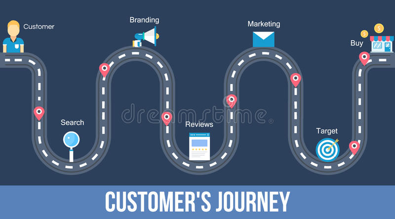 顾客旅途-平的设计网横幅 皇族释放例证