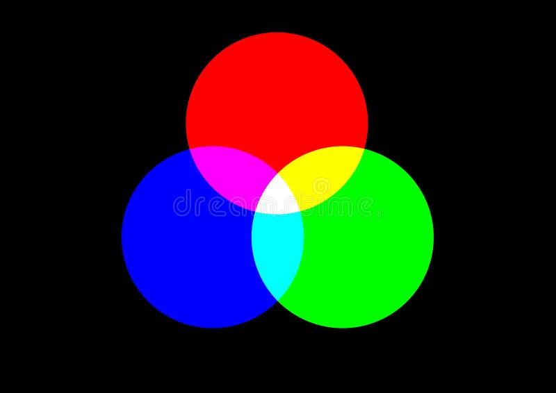 颜色主要rgb 库存例证