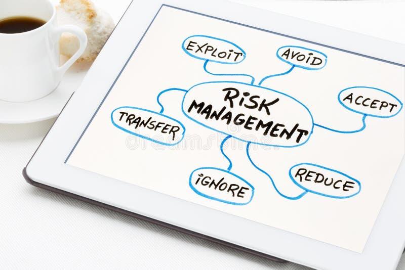 风险管理在片剂的心智图 免版税库存图片