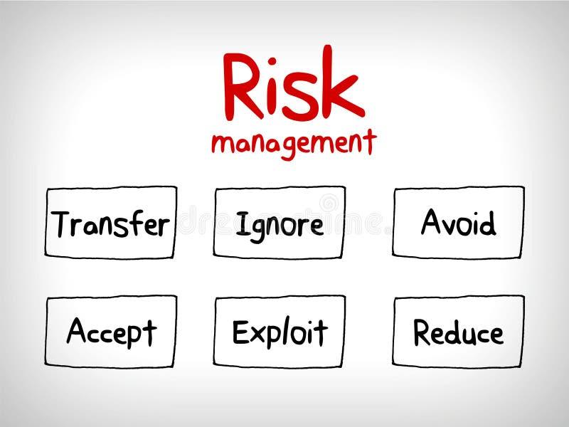 风险管理心智图-忽略,接受,避免,减少,转移并且剥削 向量例证