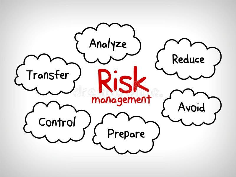 风险管理心智图-忽略,接受,避免,减少,转移并且剥削 库存例证