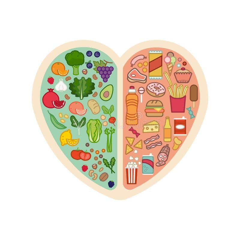 食物健康不健康 向量例证