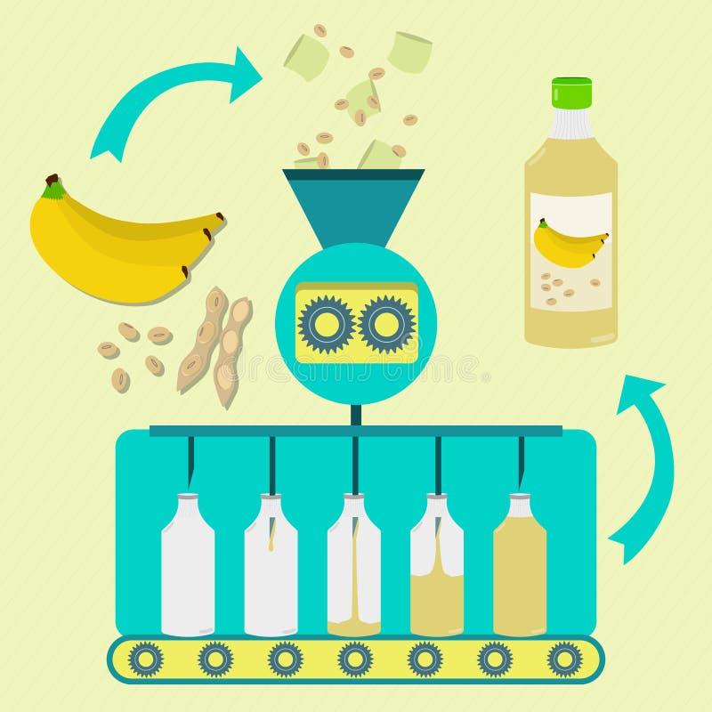 香蕉和大豆汁制造过程 皇族释放例证