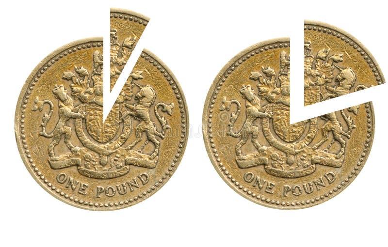 10p 20p镑对税务英国估计 图库摄影