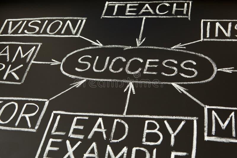 2 blackboard mapy przepływu sukces zdjęcia stock