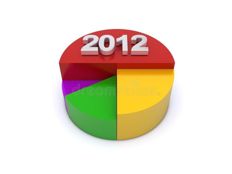 2012 pie chart