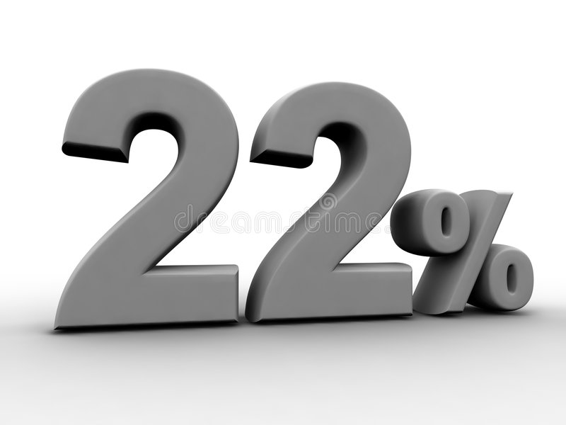 22 Percent. 22% rendered numeric and percentage
