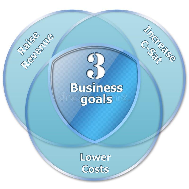 3个企业目标 皇族释放例证
