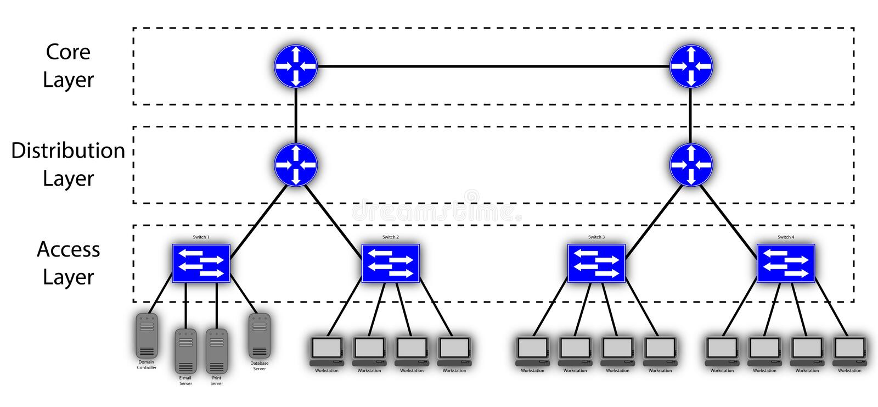3块层分级网绘制 库存例证