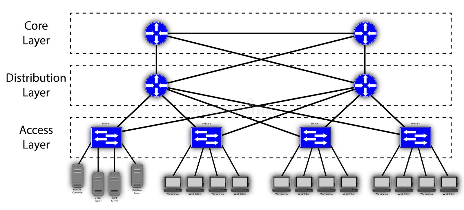 3 Layer Hierarchical Mesh Network Diagram. An diagram of a 3 Layer Hierarchical Mesh Network Diagram stock illustration