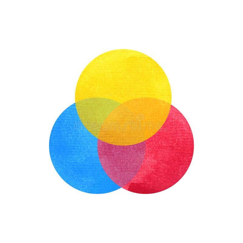 Free 3 Primary Colors, Blue Red Yellow Watercolor Painting Circle Royalty Free Stock Image - 118853936