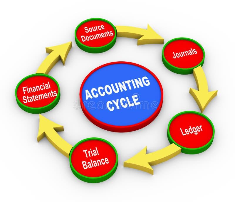 3d boekhoudingscyclus stock illustratie