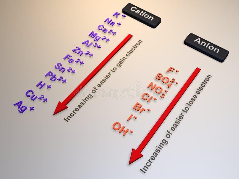 3D Ionenlijst van elektrochemische Electrolisis/ royalty-vrije illustratie