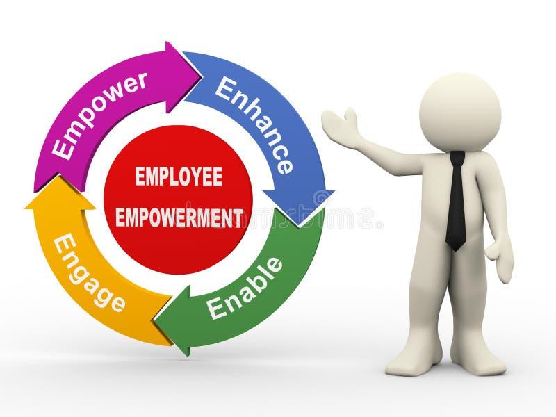 3d mens en werknemersempowerment procesdiagram royalty-vrije illustratie