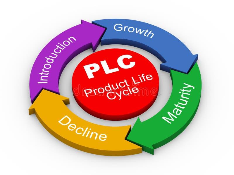 3d PLC -产品寿命 库存例证