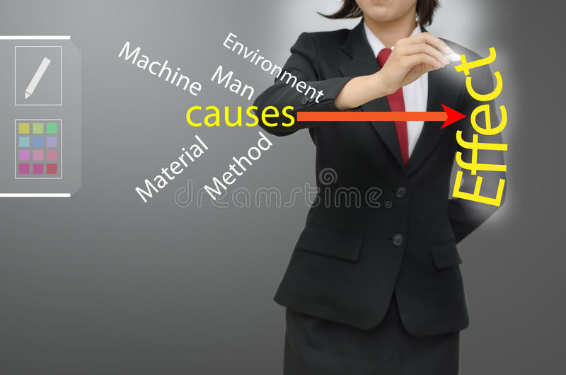 4m and 1e diagram. Businesswoman drawing 4m and 1e diagram royalty free stock images