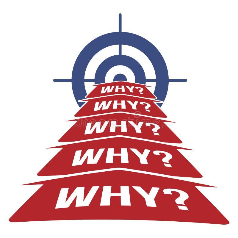 5 pourquoi concept de méthodologie illustration de vecteur
