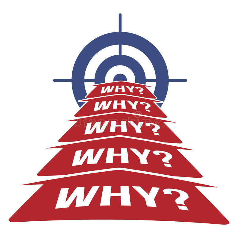 5 Why Methodology Concept vector illustration