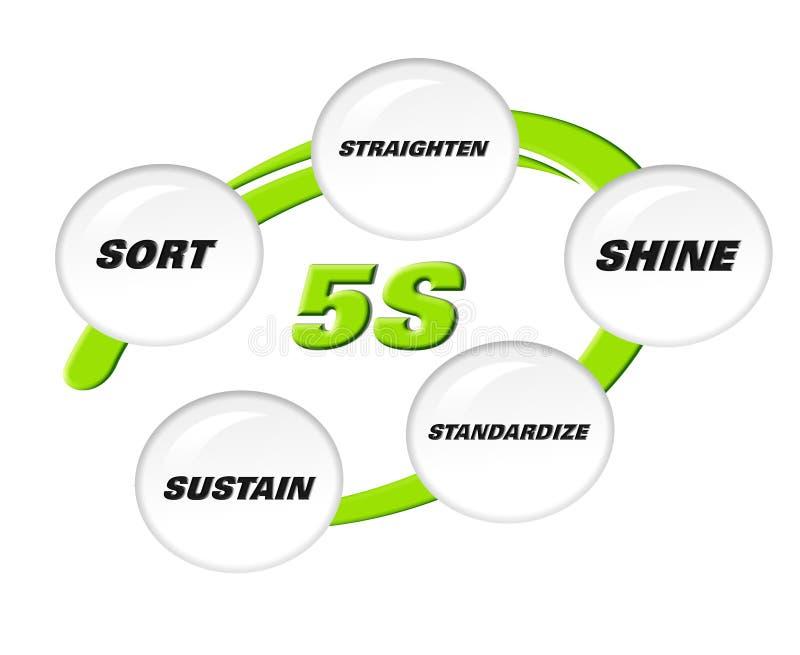 5s μεθοδολογία απεικόνιση αποθεμάτων