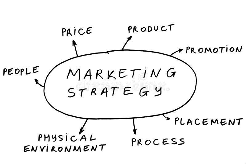 7 P dell'introduzione sul mercato immagini stock