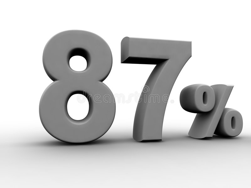 87 Percent. 87% 3d rendered numeric and percentage